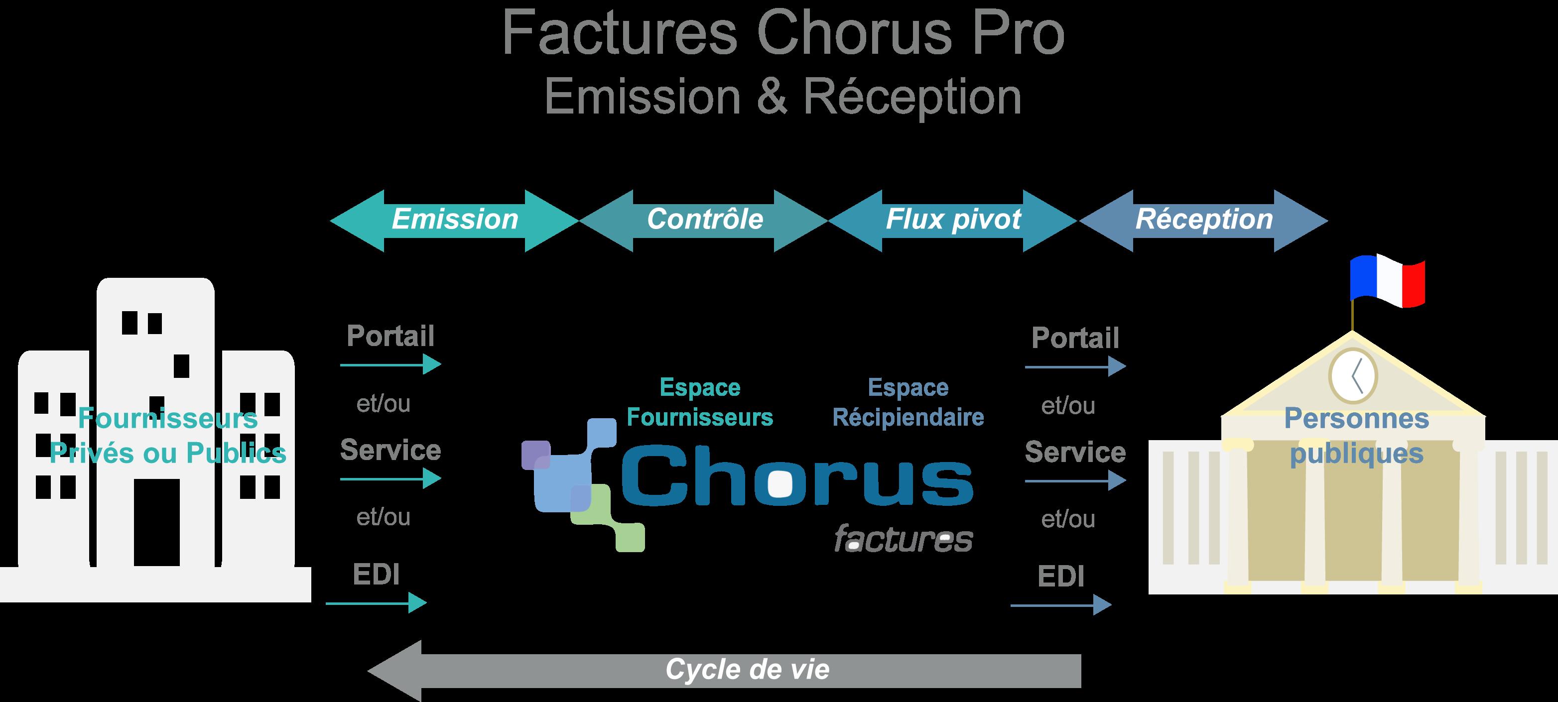 Use it Chorus pour les factures portail Chorus Pro