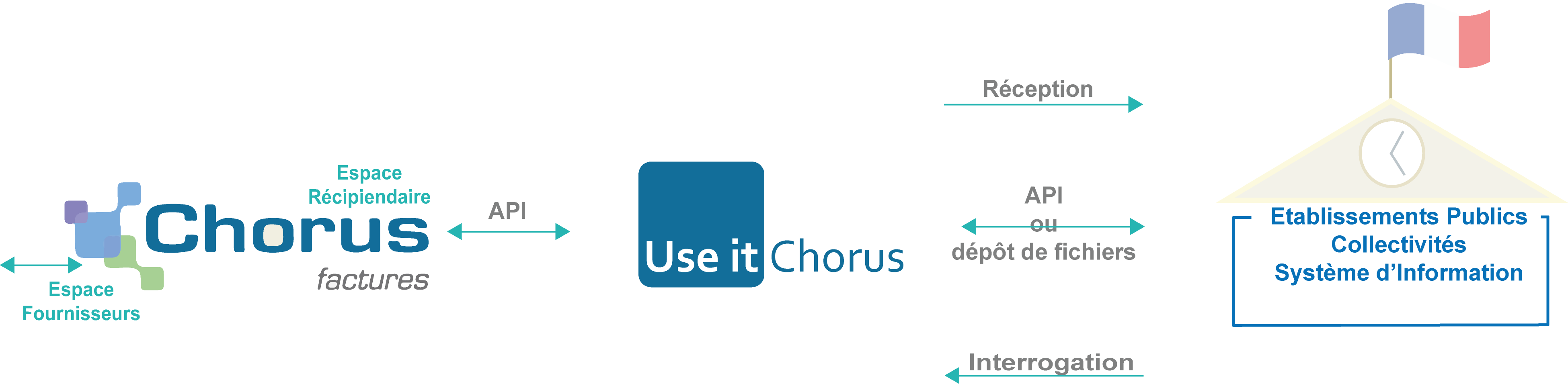 Echanges factures Chorus Pro pour les entités publiques Santé